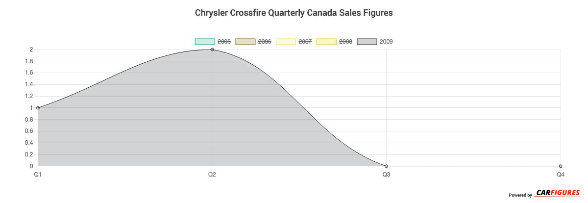 Chrysler Crossfire Quarter Sales Graph