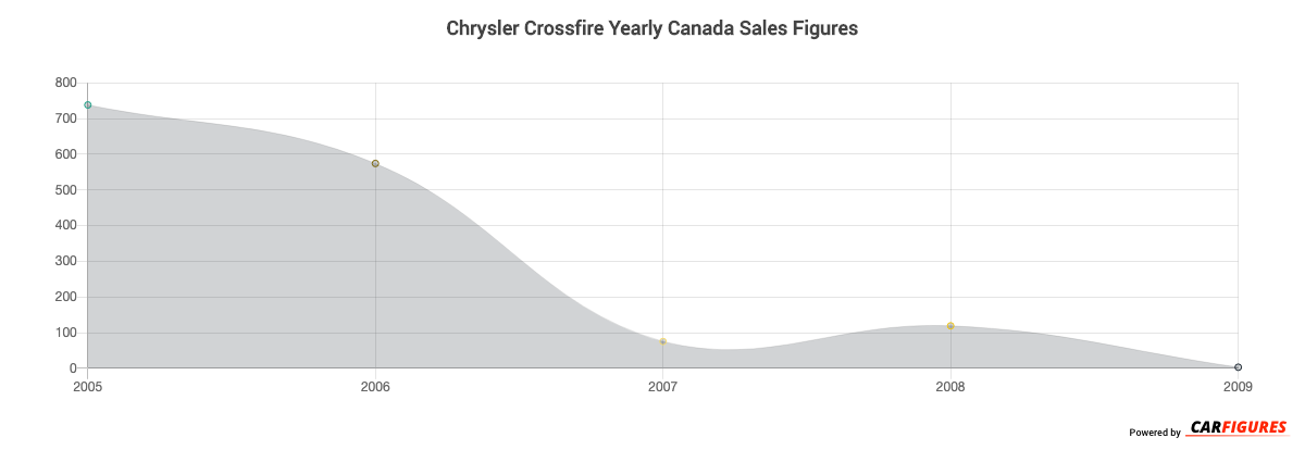 Chrysler Crossfire Year Sales Graph