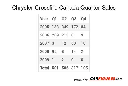 Chrysler Crossfire Quarter Sales Table