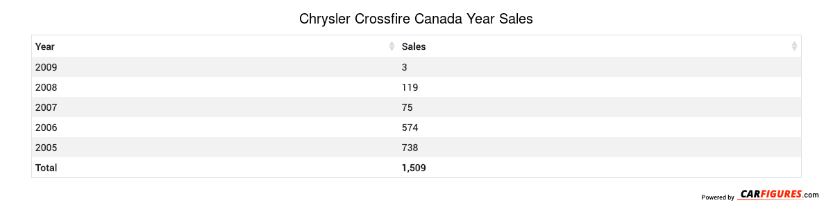 Chrysler Crossfire Year Sales Table