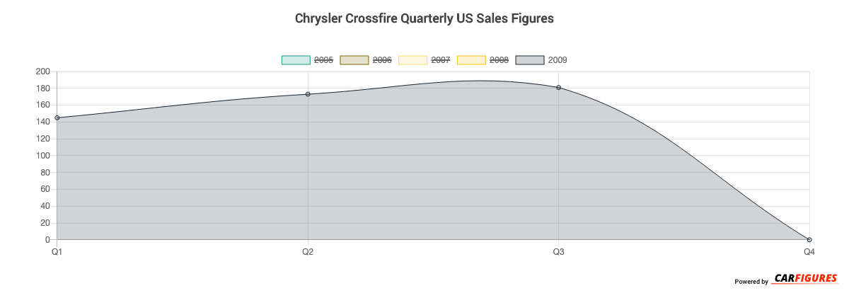 Chrysler Crossfire Quarter Sales Graph