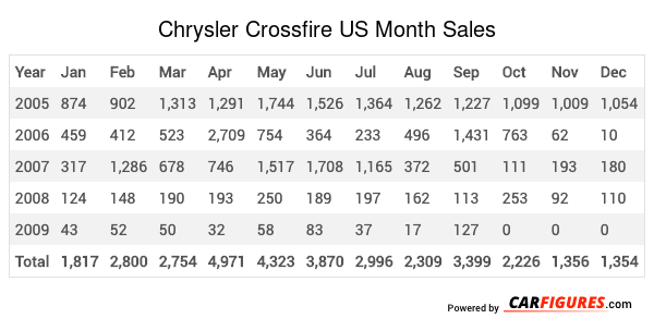 Chrysler Crossfire Month Sales Table
