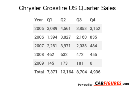 Chrysler Crossfire Quarter Sales Table