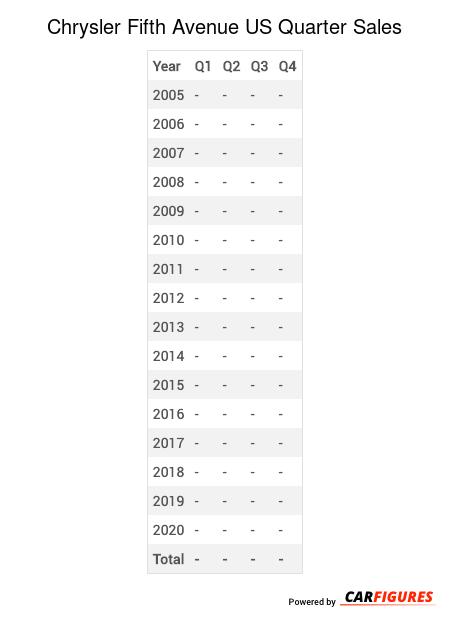 Chrysler Fifth Avenue Quarter Sales Table