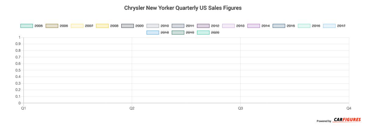 Chrysler New Yorker Quarter Sales Graph