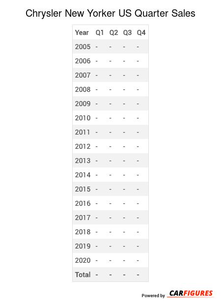 Chrysler New Yorker Quarter Sales Table