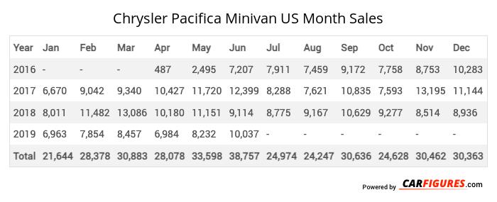 Chrysler Pacifica Minivan Month Sales Table