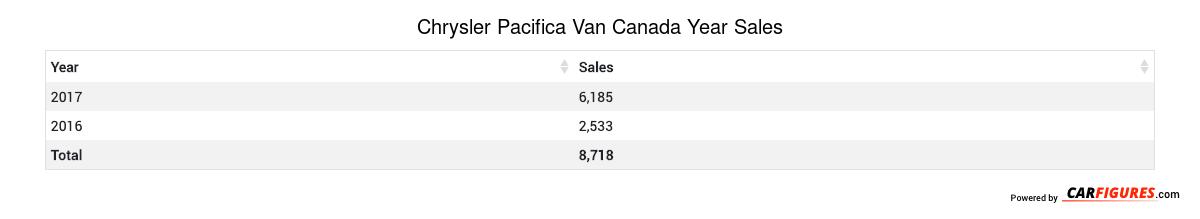 Chrysler Pacifica Van Year Sales Table