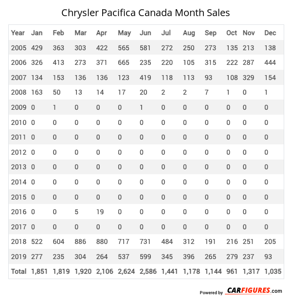 Chrysler Pacifica Month Sales Table