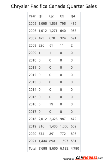 Chrysler Pacifica Quarter Sales Table
