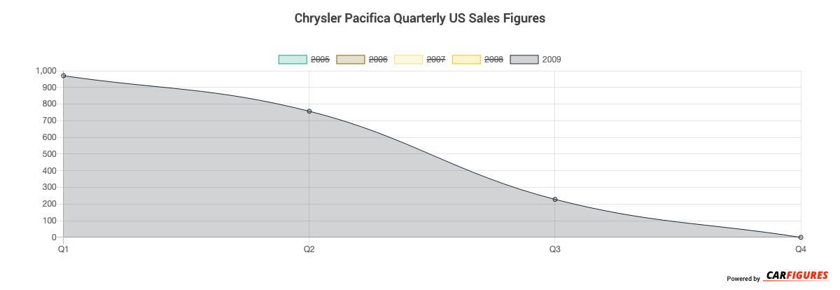 Chrysler Pacifica Quarter Sales Graph