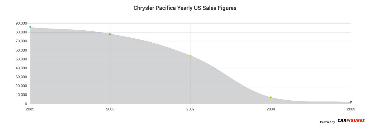 Chrysler Pacifica Year Sales Graph