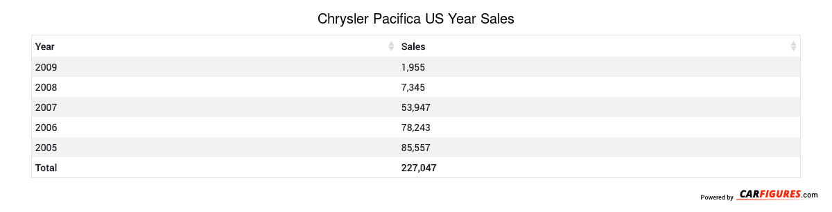 Chrysler Pacifica Year Sales Table