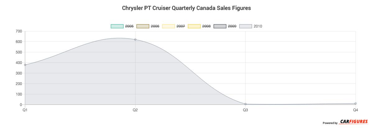 Chrysler PT Cruiser Quarter Sales Graph