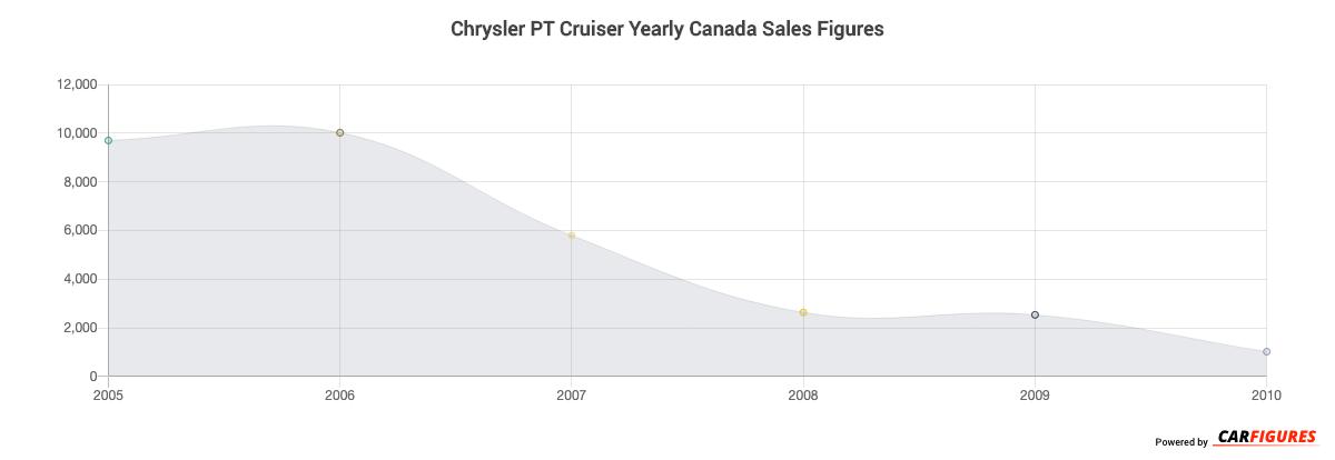 Chrysler PT Cruiser Year Sales Graph