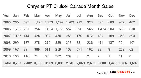 Chrysler PT Cruiser Month Sales Table