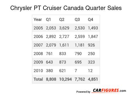 Chrysler PT Cruiser Quarter Sales Table