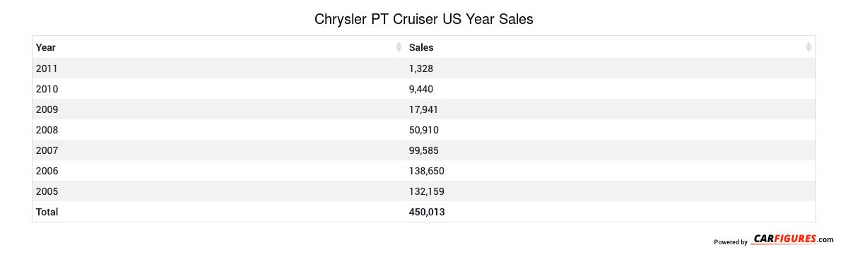 Chrysler PT Cruiser Year Sales Table
