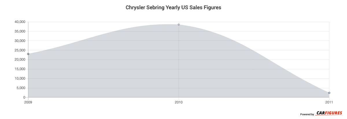 Chrysler Sebring Year Sales Graph