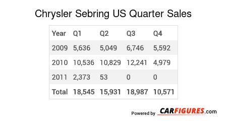 Chrysler Sebring Quarter Sales Table