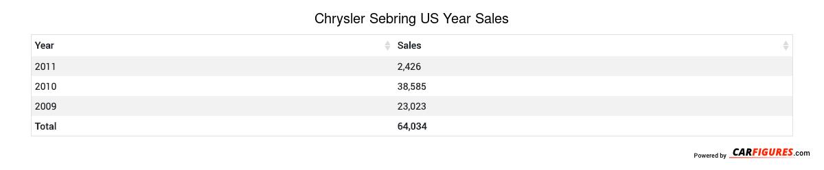 Chrysler Sebring Year Sales Table