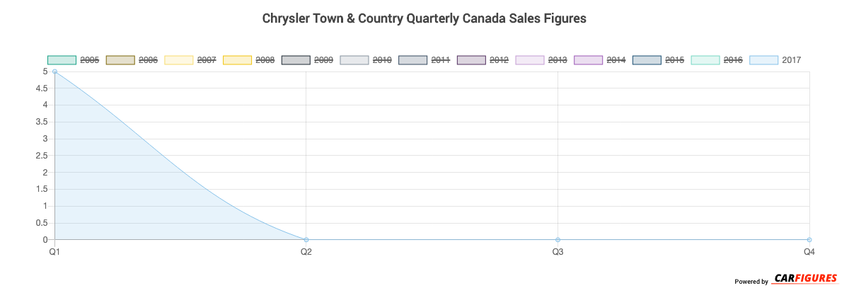 Chrysler Town & Country Quarter Sales Graph