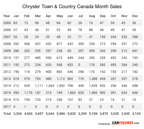 Chrysler Town & Country Month Sales Table