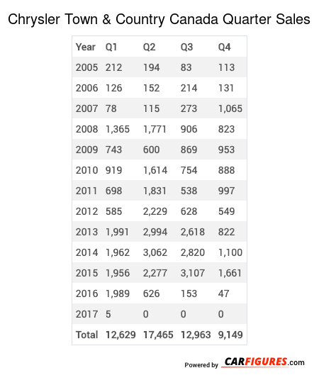 Chrysler Town & Country Quarter Sales Table