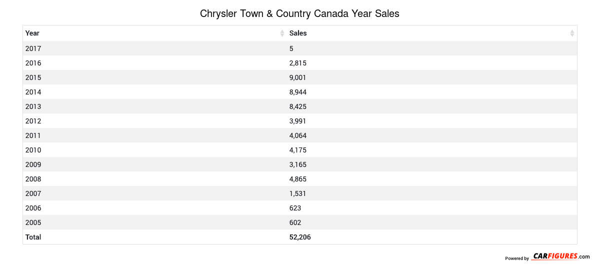 Chrysler Town & Country Year Sales Table