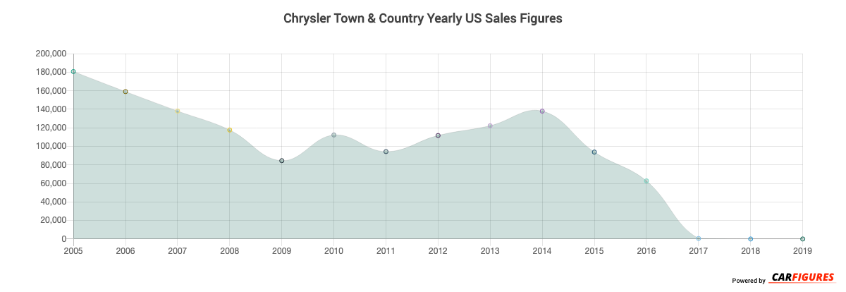 Chrysler Town & Country Year Sales Graph