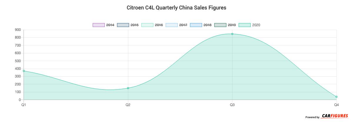 Citroen C4L Quarter Sales Graph