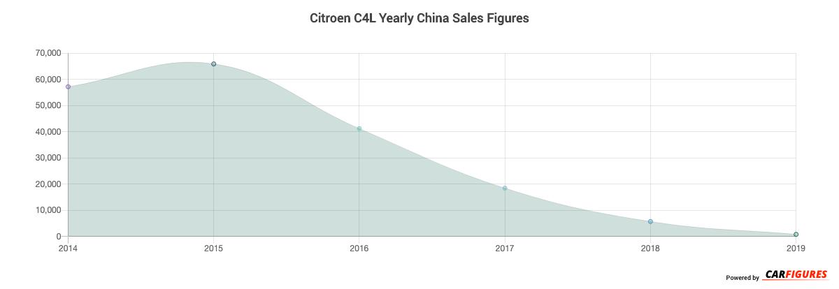 Citroen C4L Year Sales Graph