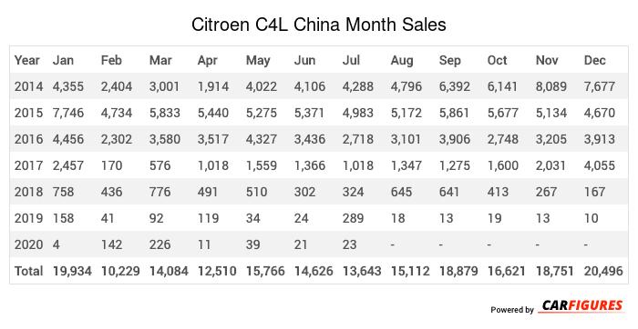Citroen C4L Month Sales Table