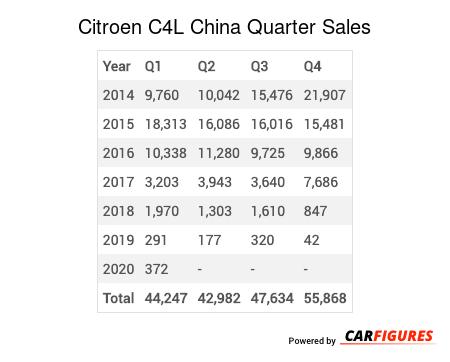 Citroen C4L Quarter Sales Table