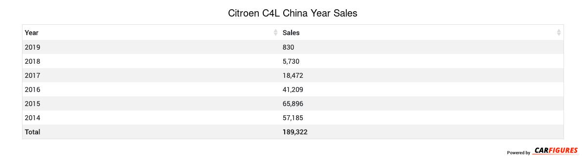 Citroen C4L Year Sales Table