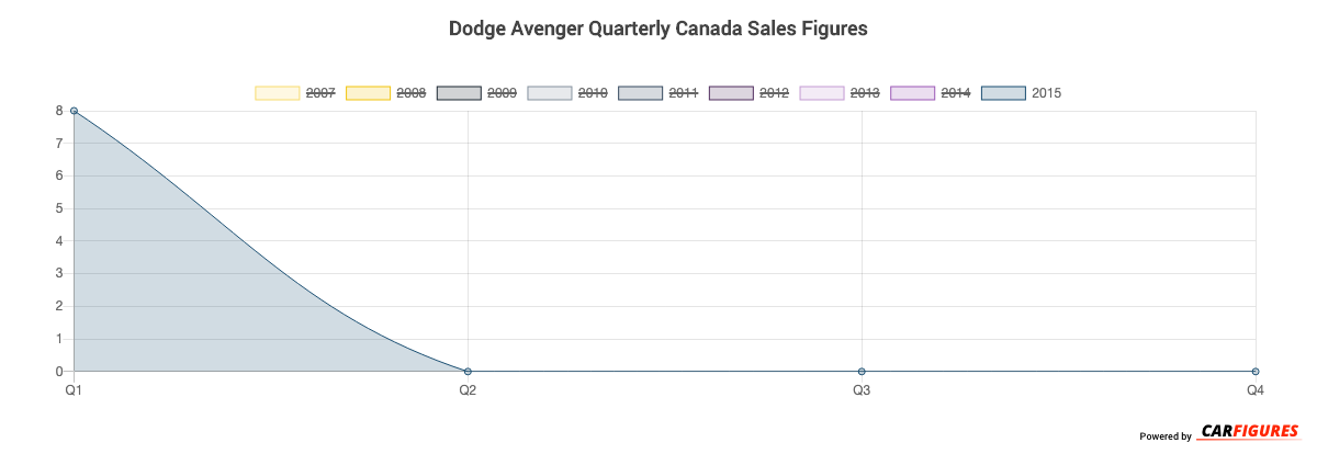Dodge Avenger Quarter Sales Graph