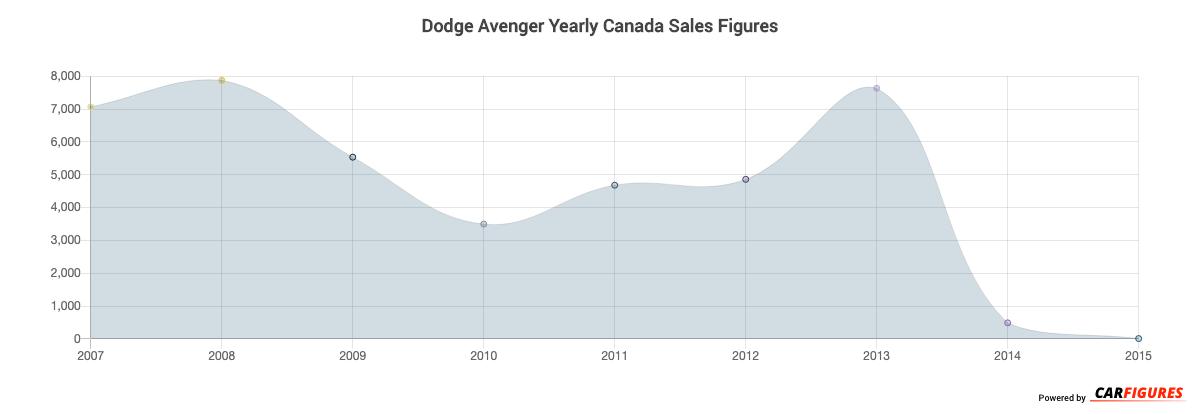 Dodge Avenger Year Sales Graph