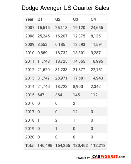 Dodge Avenger Quarter Sales Table