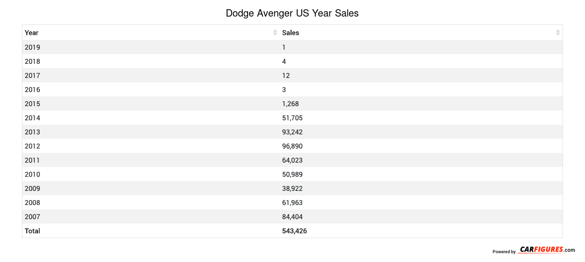 Dodge Avenger Year Sales Table