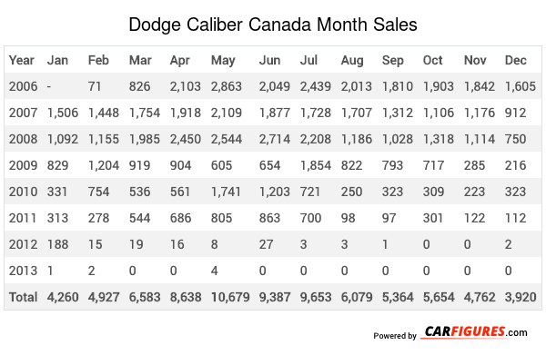 Dodge Caliber Month Sales Table