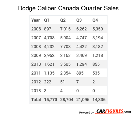 Dodge Caliber Quarter Sales Table