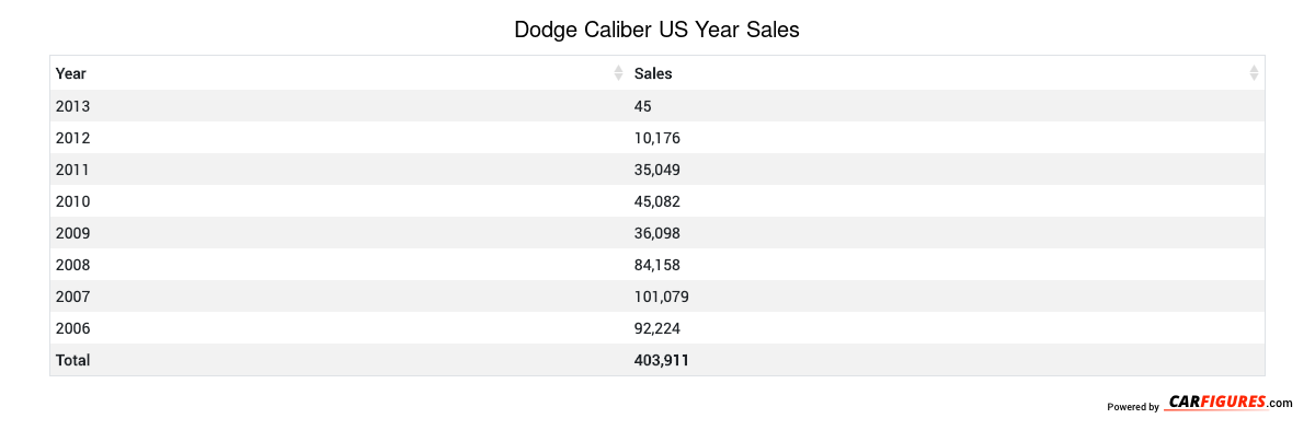Dodge Caliber Year Sales Table