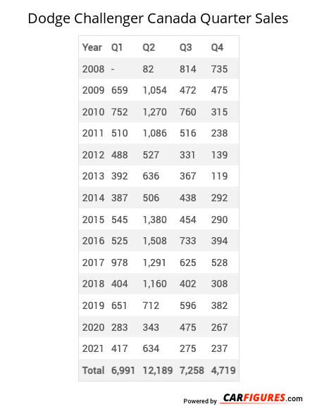 Dodge Challenger Quarter Sales Table