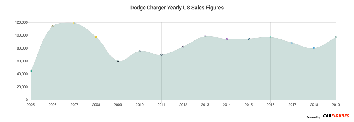 Dodge Charger Year Sales Graph