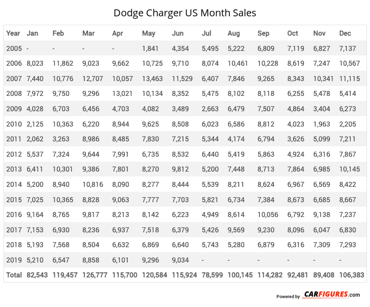 Dodge Charger Month Sales Table
