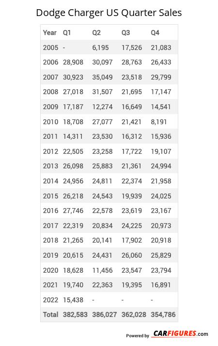 Dodge Charger Quarter Sales Table