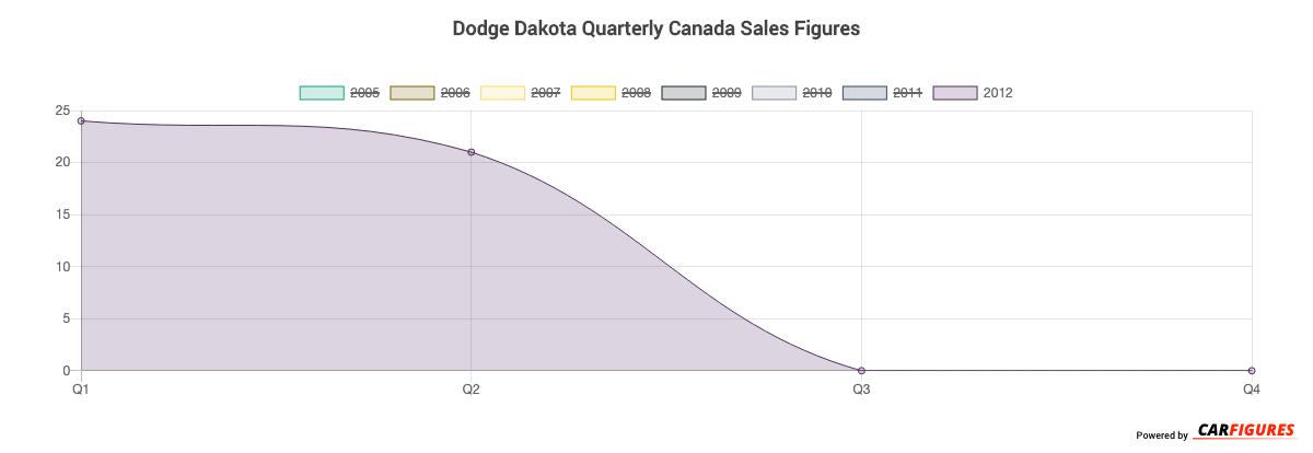 Dodge Dakota Quarter Sales Graph
