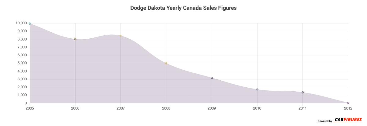 Dodge Dakota Year Sales Graph
