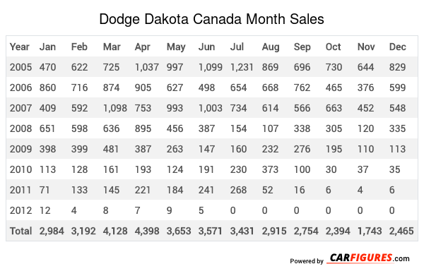 Dodge Dakota Month Sales Table