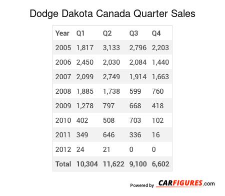 Dodge Dakota Quarter Sales Table